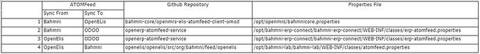 Atom-Feed-Properties