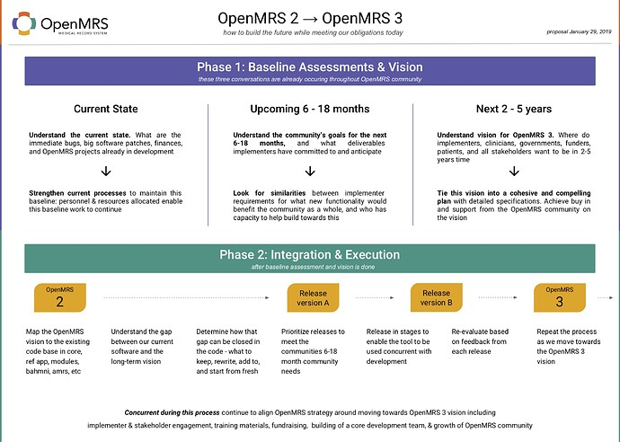 OpenMRS%202%20to%203%20-%20How%20to%20get%20there%2C%20summary%20graphic%20(vs%20Jan29%2C%202019)
