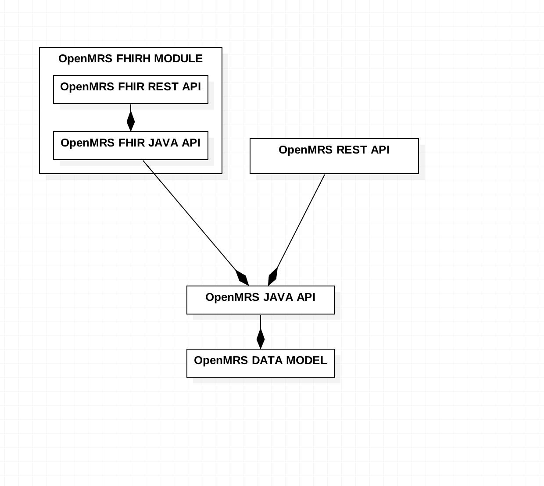 Help understand how OpenMRS works with fhir - Development - OpenMRS Talk