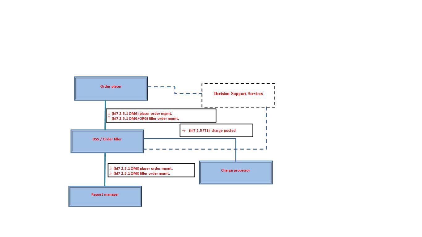 decision support system use case diagram development. Black Bedroom Furniture Sets. Home Design Ideas